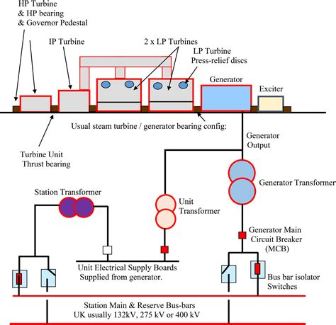 typical layout of steam power plant asset management gas turbine power stations combined