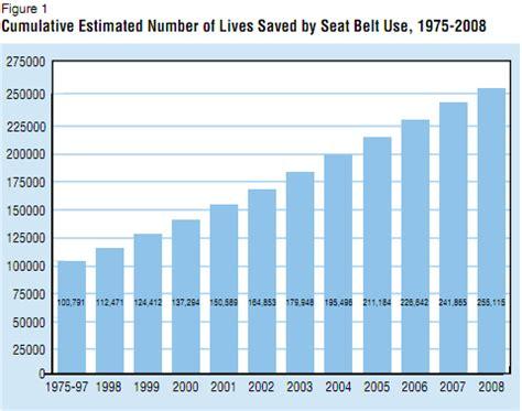 statistics about seat belts seat belt safety graph www pixshark images