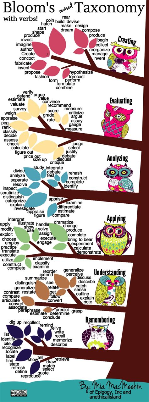 Is S Verb bloom s revised taxonomy with verbs an ethical island