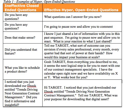 Open Ended Questions In Research Papers by A Guide To Open Ended Questions In Marketing Research
