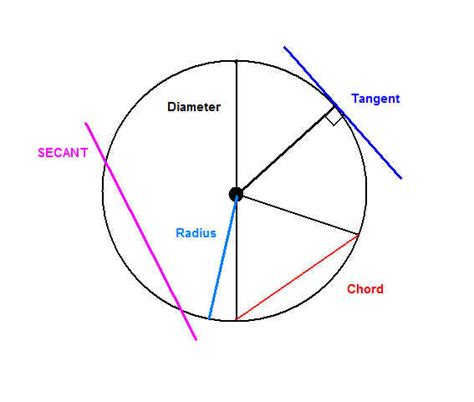 what is a circle diagram honors geometry 1st hour 2010 2011 circles yay