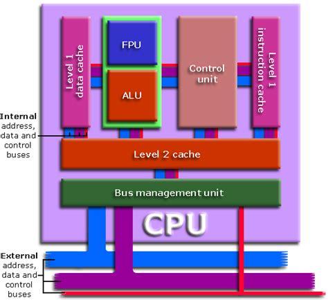 diagram of the cpu generic processor block diagram processor circuit diagram