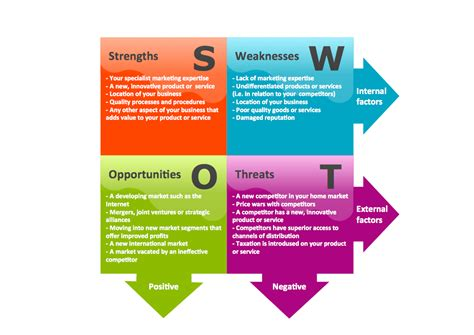 marketing swot analysis template swot analysis solution conceptdraw