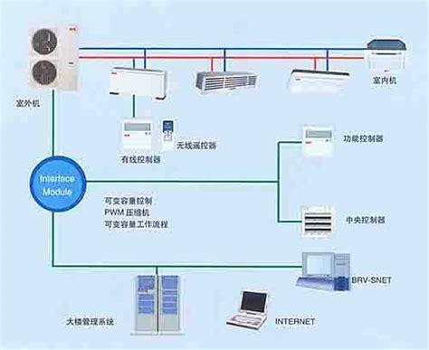 Ac Vrv System vrv airconditioner