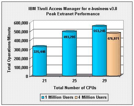 Section 8 Extranet by Ibm Tivoli Access Manager For E Business V3 8 Performance