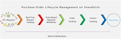 order management system workflow compliance software sharepoint purchase order software