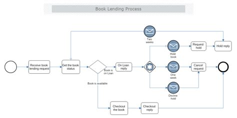 Book Lending Business Process Model And Notation Bpmn Mydraw Process Book Template