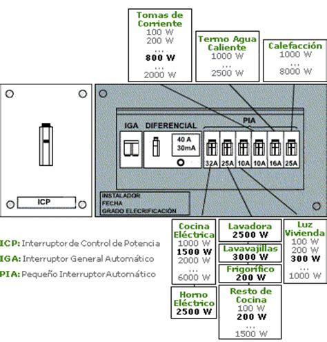 instalacion electrica vivienda fotos foroelectricidad instalaciones en viviendas