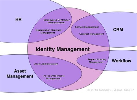 diagram manager a graphical definition of identity management robert l