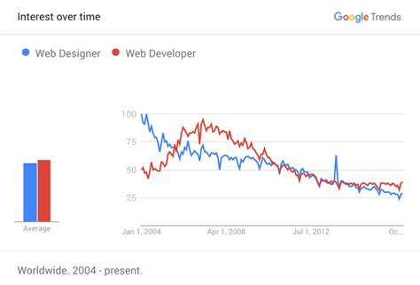 Web Developer Outlook by The 2017 Outlook For Freelance Web Designers And Developers