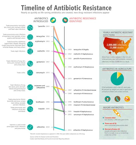history of resistors imagining the post antibiotics future food and environment reporting network