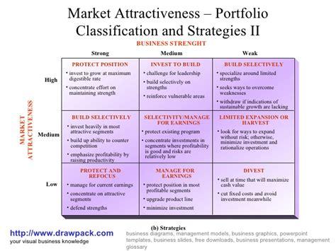Marketing Management 11ed market attractiveness portfolio ii matrix diagram