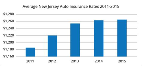 Compare Car Insurance Quotes Nj best car insurance rates in new jersey quotewizard
