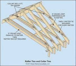 Rafter Spacing ceiling joist spacing images