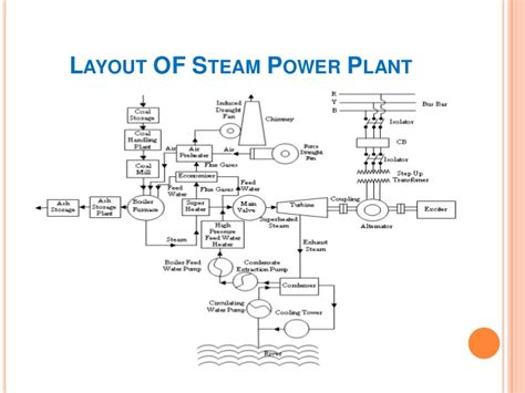 layout of thermal power plant pdf thermal power plant
