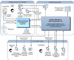 ris pacs workflow diagram ris pacs workflow diagram 28 images bonestation system