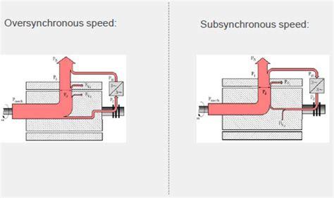 doubly fed induction generator operating principle wind turbine technology energypedia info