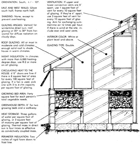 Design Criteria Of Greenhouse | solar greenhouse design and construction nature and