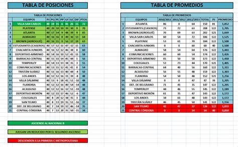 tabla pago nieras 2016 argentina tabla argentina 2016 calendar template 2016