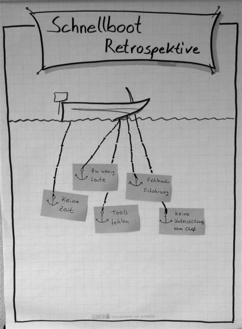 speed boat retrospective how to improve the speedboat retrospective agile alliance