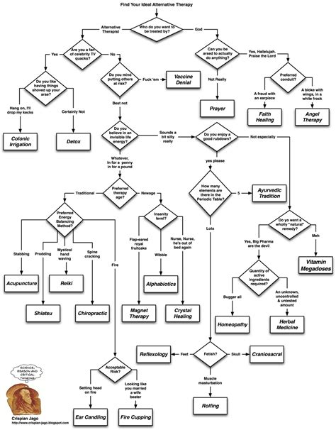 flowchart or the reason stick a handy alternative therapy flowchart