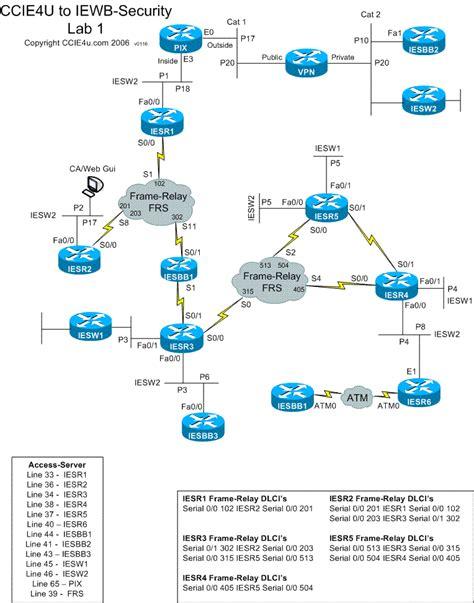 cci4u rack 1 security scenarios