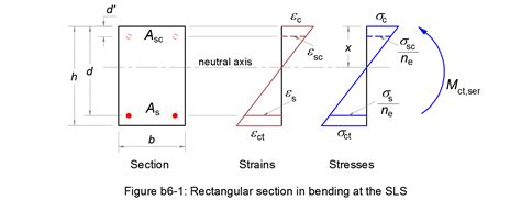 section modulus of a rectangle define section modulus 28 images ctc mtc 222 strength