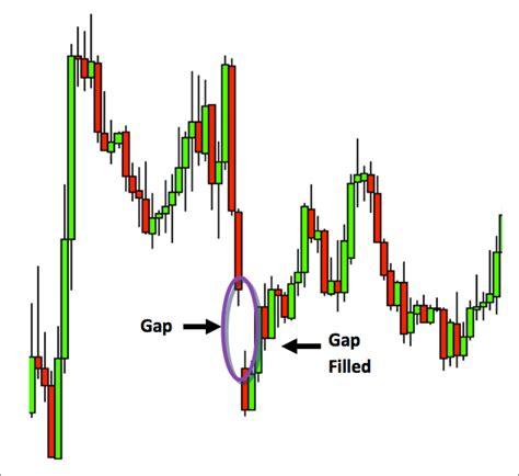 Forex Gap gaps in technical analysis forextrader vs metatrader