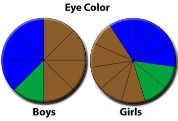 most common eye colors eye to eye
