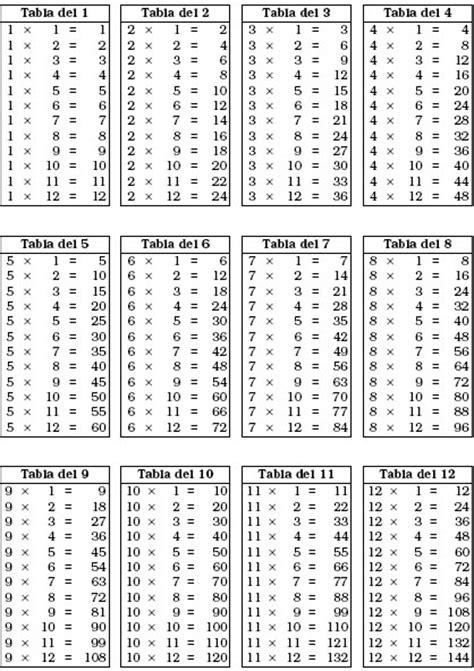 tablas de multiplicar del 1 al 12 tabla de multiplicar del 12 tabla de multiplicar hasta el