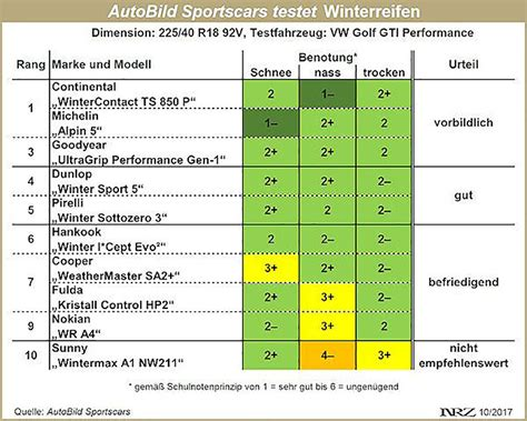 Autobild Test Winterreifen by De Winterreifentest 2017 Autoreifenonline At