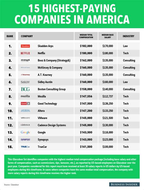 Haravar Mba Salary Statistics by The 15 Highest Paying Companies In America Business Insider