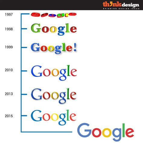 design the google logo why google needed a new logo design think design