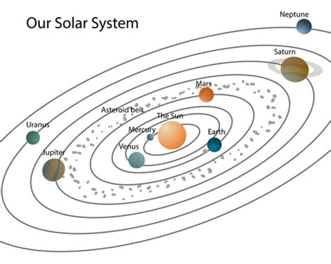 solar system diagram worksheet page 2 pics about space