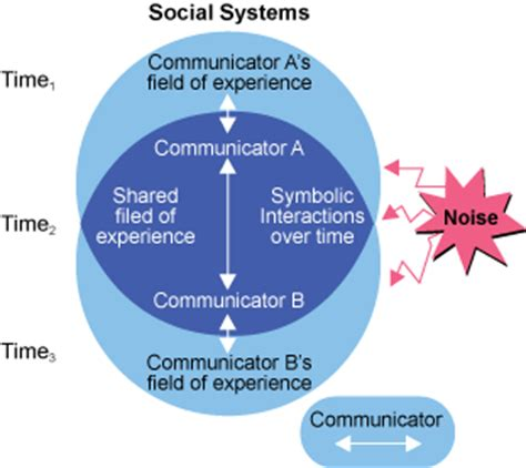 transactional model of communication diagram fabulous two are words sufficient