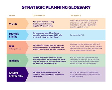strategic planning background uw tacoma