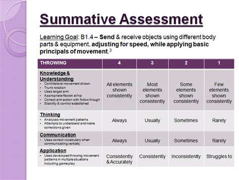 summative assessment template diagnostic april 2015