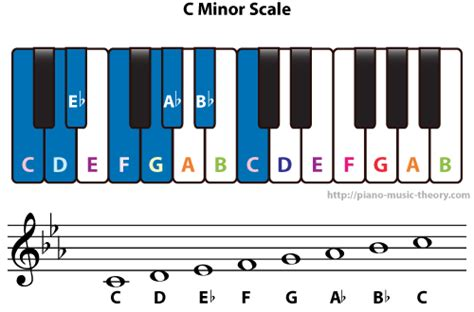 C Minor diatonic chords of c minor scale piano theory