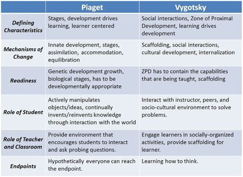 piaget vs vygotsky venn diagram childhood development stages learning and development