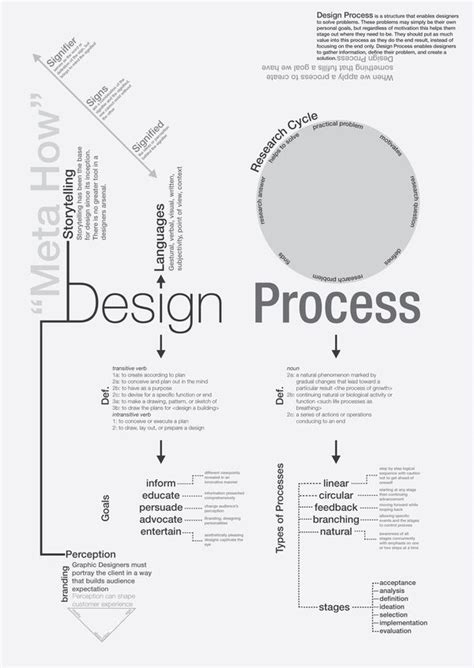 design need definition inspireintent com the design process web