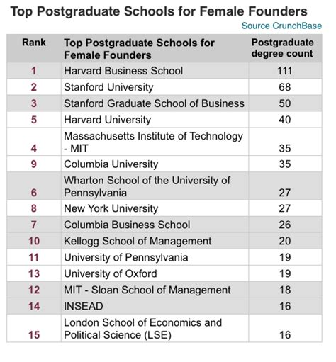 Mba Jargon List by Crunchbase Report Harvard Stanford And Mit Top The List