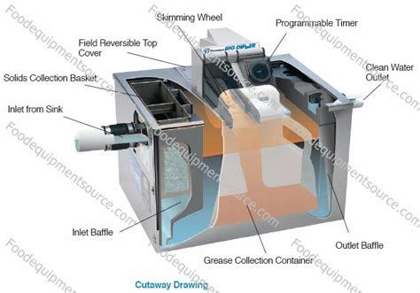 grease trap design operation how the trapzilla works used pizza ovens and restaurant equipment www