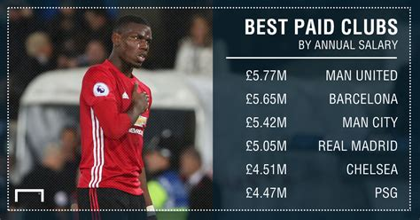 top 100 most paid men footballer in 2016 in the world revealed man utd top real madrid and barcelona in