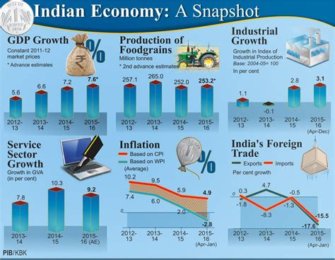 Indian Economy 2016 Essay by Economic Survey 2016 Highlights And Pdf