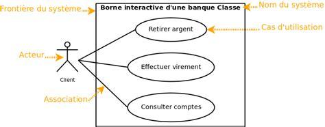 diagramme des cas d utilisation exemple uml 2 de l apprentissage la pratique