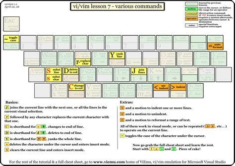 github tutorial cheat sheet graphical vim cheat sheet and tutorial jude s blog