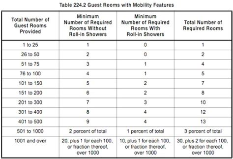 design criteria for resorts ada rooms hotelroomsearch net