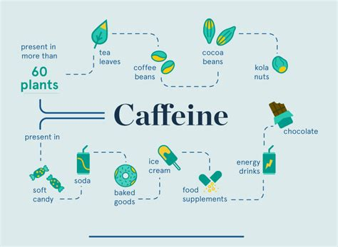Cafferin All In One caffeine infographic eufic