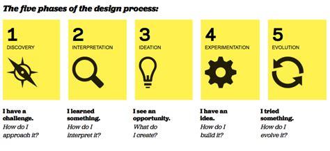 design thinking process steps to make diversity work you need design thinking ogilvy com
