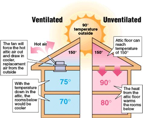 your duct system as a whole house fan proper air ventilation relief from the heat whole